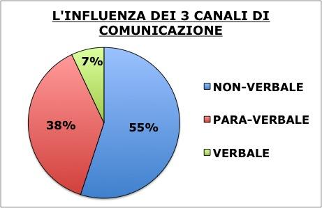 comunicare efficacemente influenza dei 3 canali di comunicazione